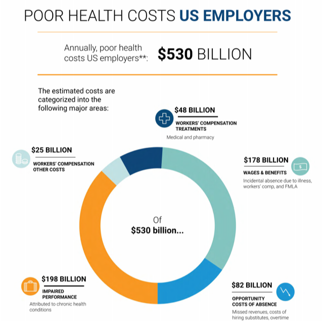 Integrated Benefits Institute: Poor Health Costs US Employers